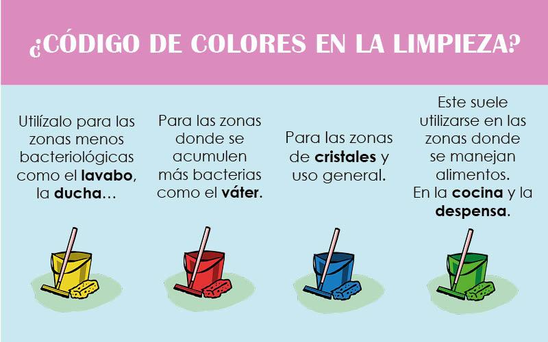 código de colores en la limpieza
